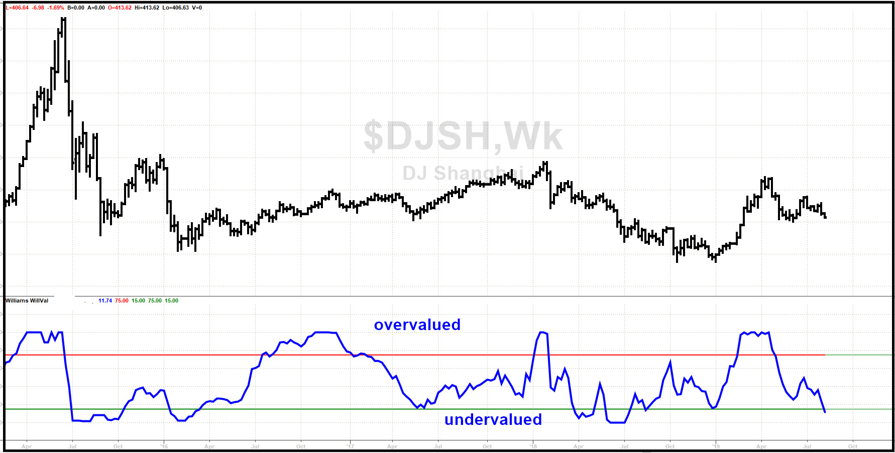 <b>拉里·威廉姆斯:中国股市即将上涨</b>