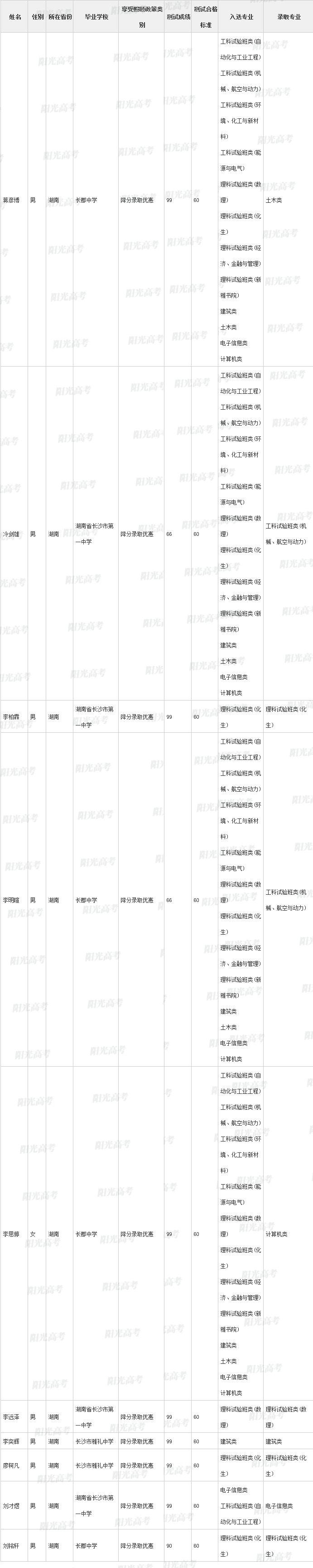 清华北大自主招生录取名单公示!湖南112人全国第一,这所学校最牛