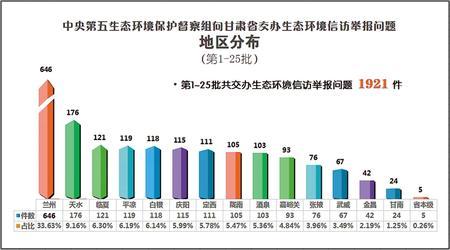 中央第五生态环境保护督察组向甘肃省交办第二十五批生态环境信访举报问题