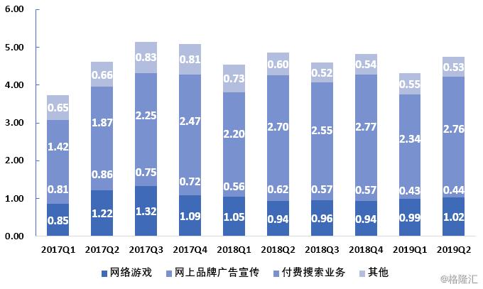 搜狐(SOHU.O)发布2019Q2财报,流量变现加速,亏损收窄