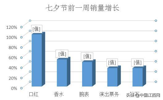 电商让爱意跨越万水千山 江西异地七夕节礼物订单增长排名全国第二