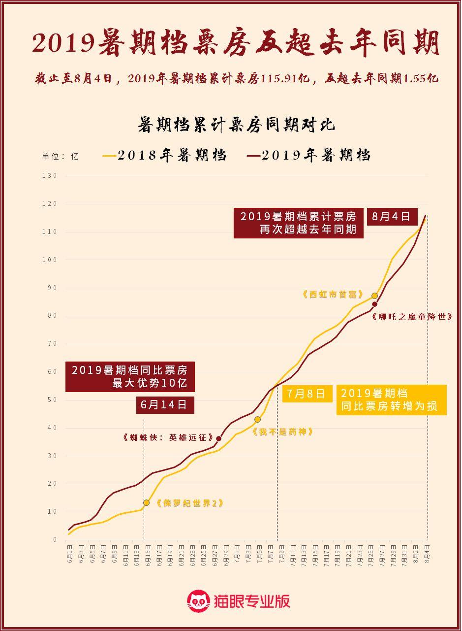 《哪吒》战《药神》 2019累计票房同比去年增长1.55亿