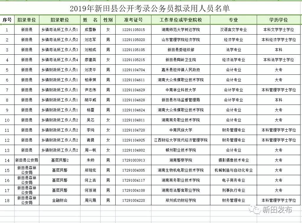 看过来~2019年新田县公开考录公务员拟录用人员名单出来啦~