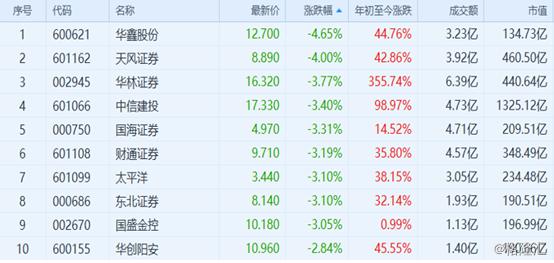 32家券商公布7月业绩,中信证券(600030.SH)单月赚7亿