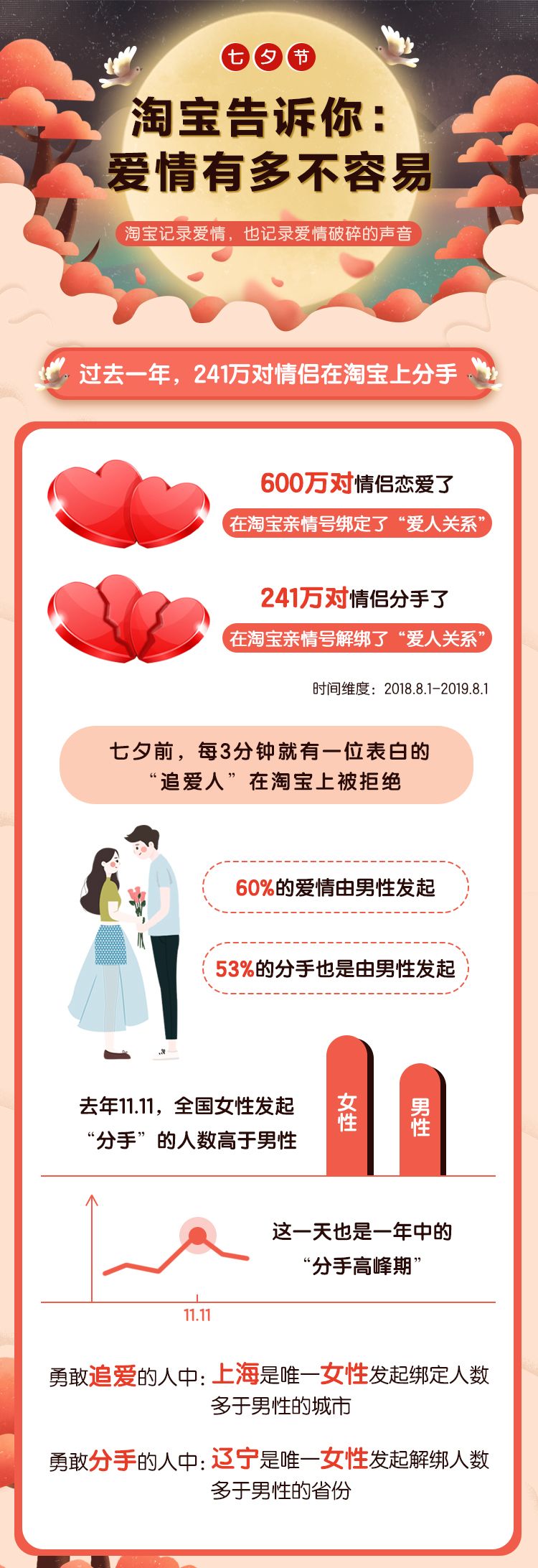 淘宝七夕爱情报告:去年1200万人恋爱,480万人分手