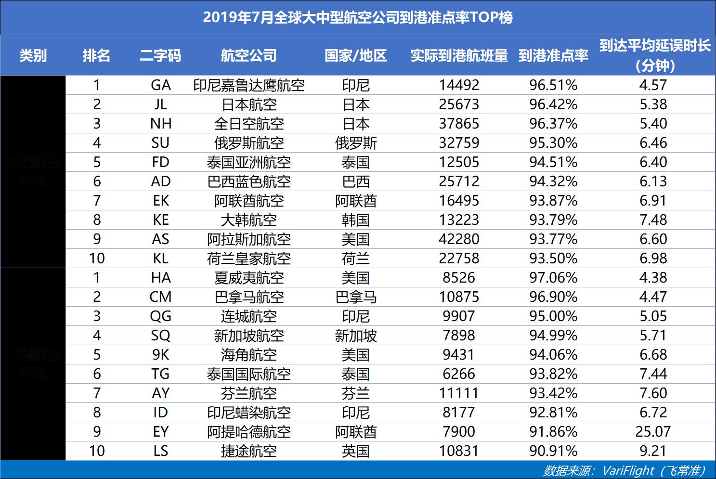 山航蝉联中国大陆准点五连冠 四川航空准点率同比提升最快