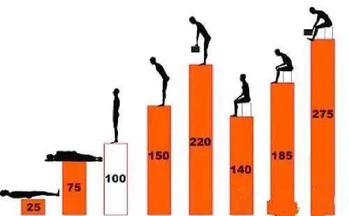 你的姿势让腰椎承受多少斤?一张图表吓哭你