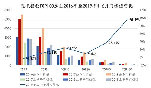 重磅发布 | 观点指数·2019中国房地产行业发展白皮书