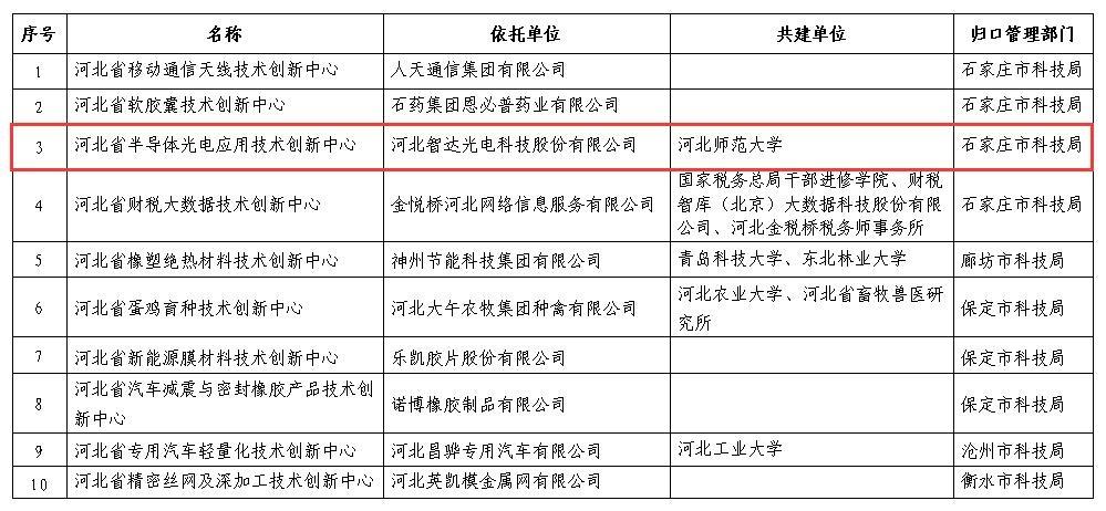 智达光电技术创新中心纳入省级管理序列