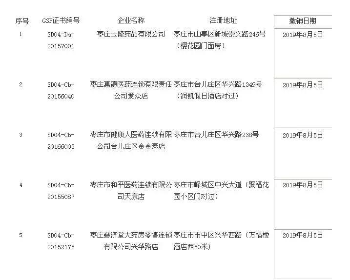 <b>严重违规!枣庄5家药店被撤销药品GSP认证证书</b>