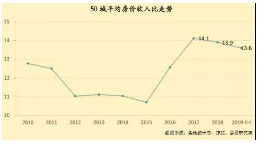 房价离收入有多远?50城购房难度一览,深圳竟然.....