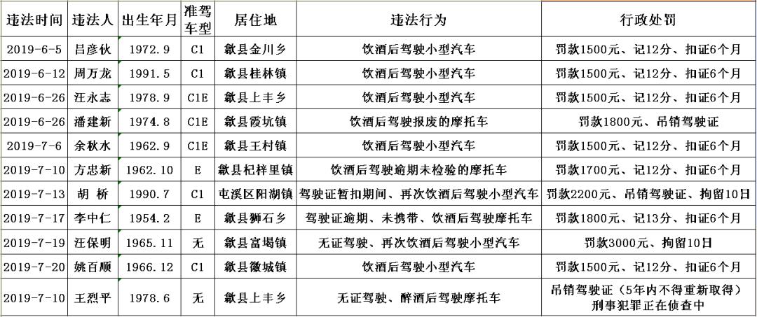 <b>歙县交警实名曝光一批近期被查处的酒驾人员名单</b>