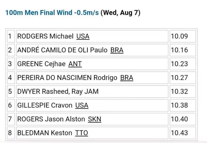 10秒09,美锦赛100米亚军罗杰斯获泛美运动会冠军,难敌谢震业