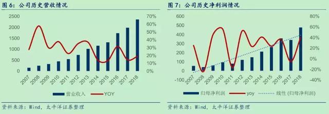 顺络电子:中线强烈看好,未来2-3年维持高增长