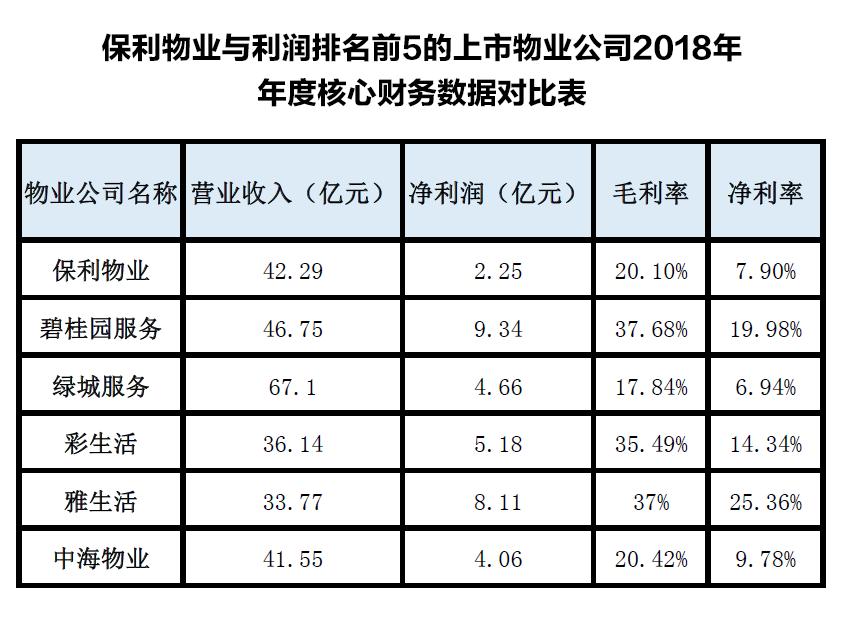 保利物业赴港上市:规模为央企最大,净利率仅为7.9%