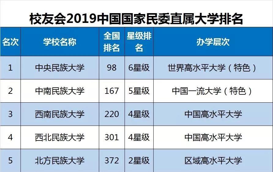 2019中国重点大学排行_2019中国重点大学排名出炉,这三所高校最具潜力