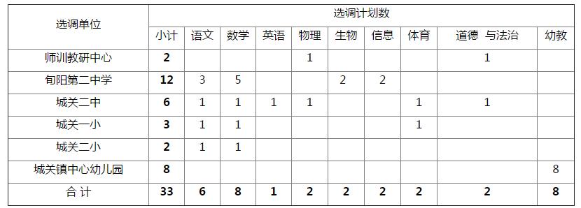 2019年安康市旬阳县县直教育单位选调教师33人