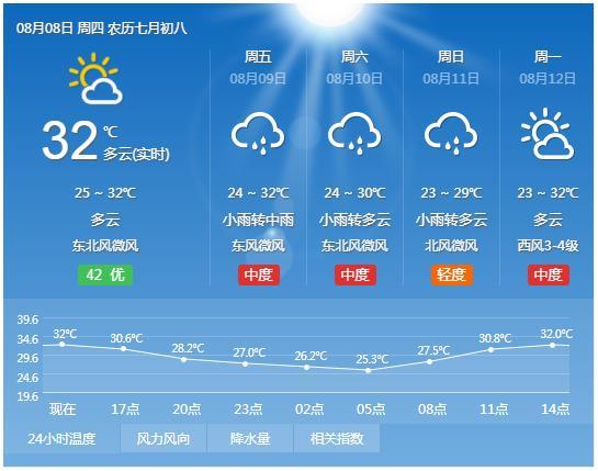 <b>郑州:9日傍晚到夜里中到大雨、局部暴雨</b>
