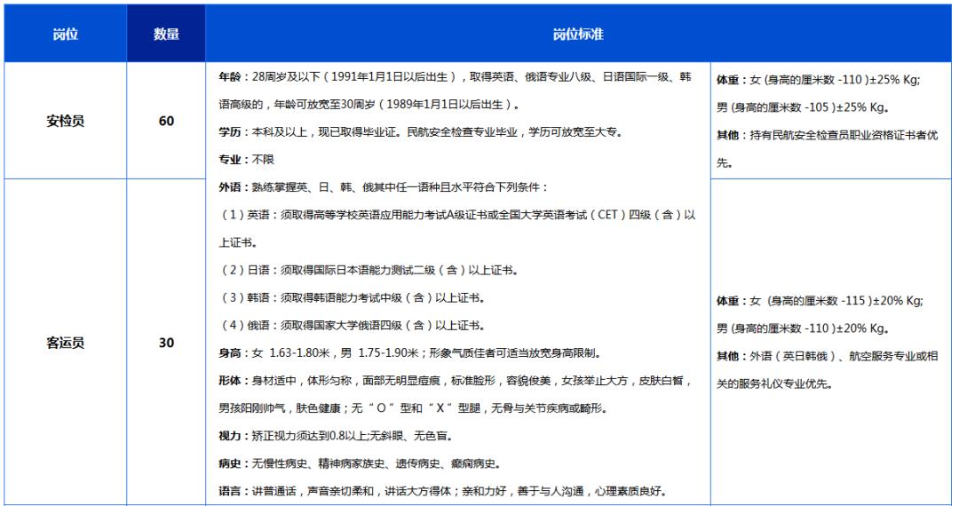 【金榜新资讯】2019年大连机场社会招聘109人!