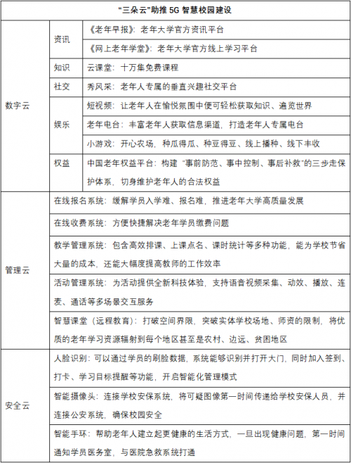 中国老年大学协会下发通知,全力建设5G智慧校园
