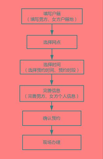 没有广州户口,可以在广州领结婚证吗?