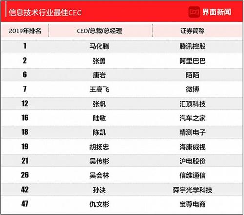 2019中国上市公司最佳CEO50强马化腾张勇唐岩上榜