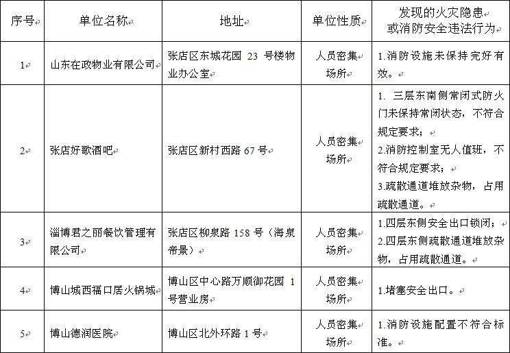 30家单位存火灾隐患被淄博市消防支队集中曝光