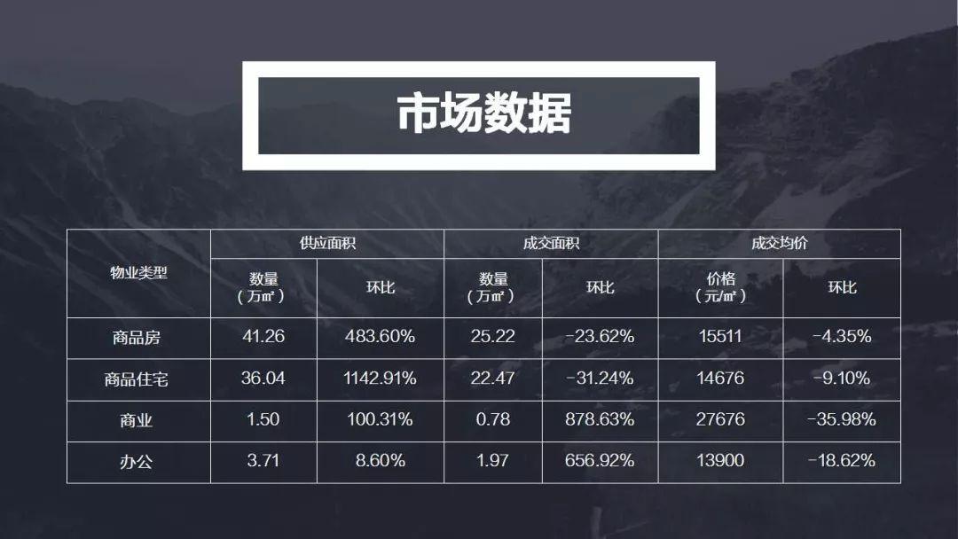 上周西安住宅均价14676元/㎡,1183套房源入市