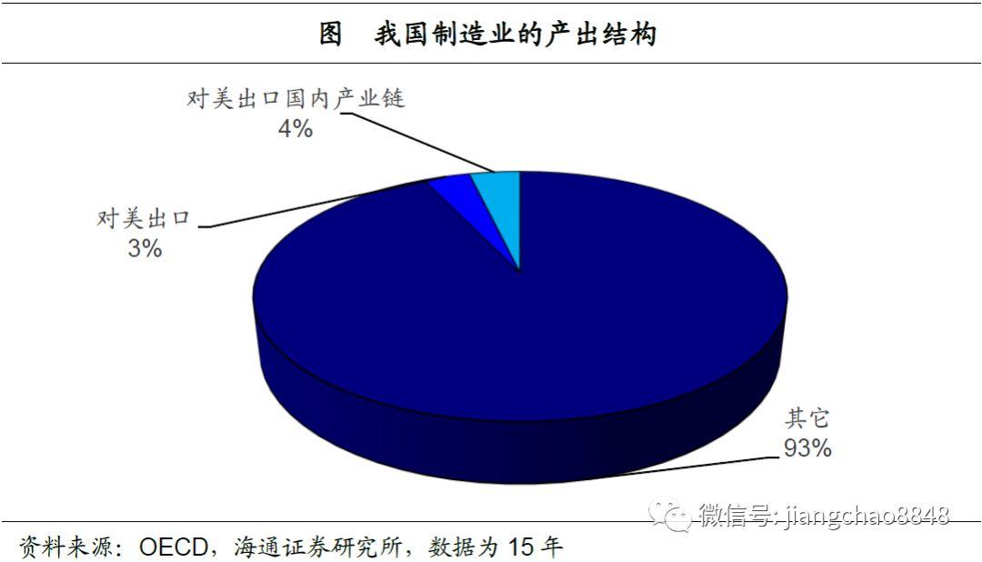 出口的经济总量是多少_如皋有多少个高速出口