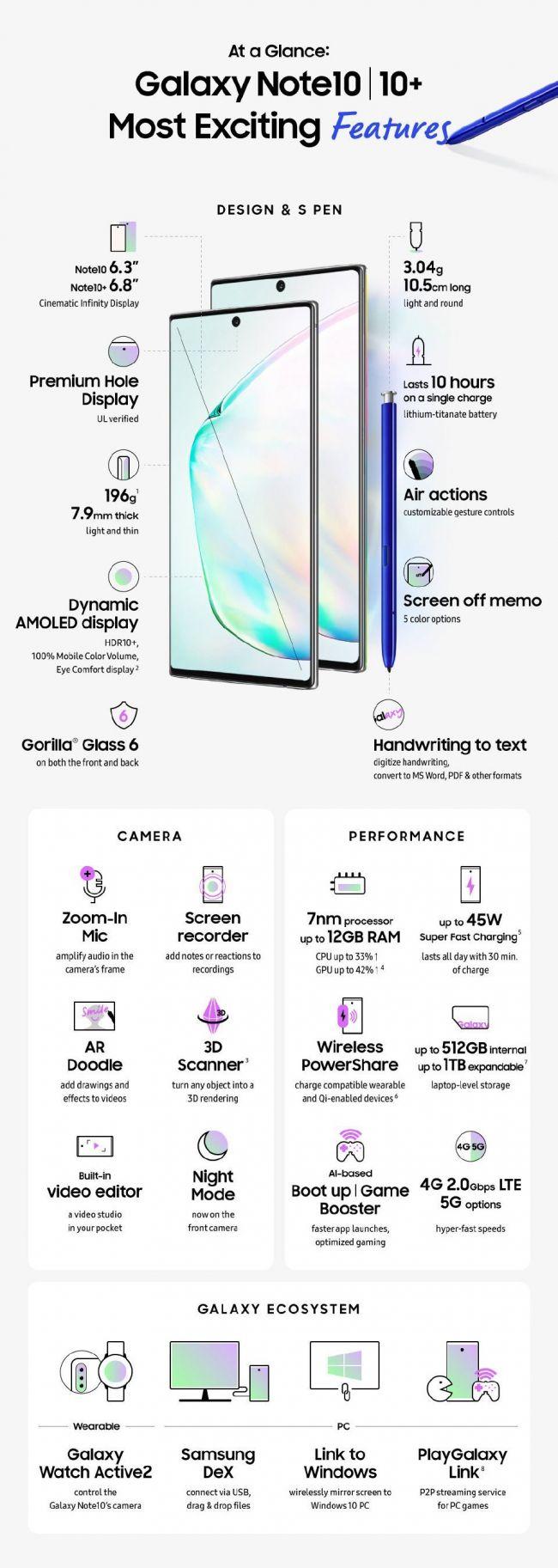 2K屏搭配后置四摄模组 三星Note 10+能成为年度安卓机皇吗?