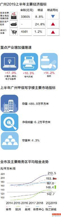 琶洲商圈被看好 存量年底将超体育中心商圈