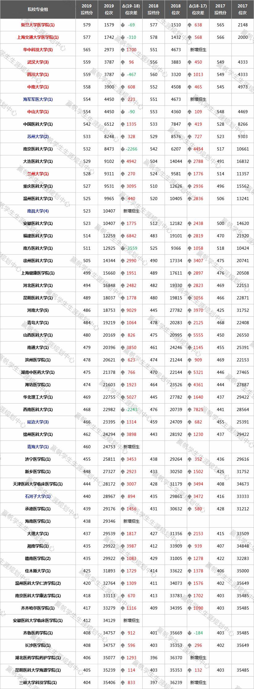 【上海】临床医学类专业组,升温趋势堪比三伏天!