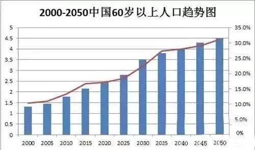 中国gdp消费_中国经济的三种未来 万字长文