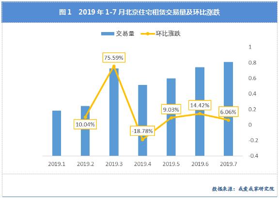 【7月·北京】租赁量价继续上行 市场出现见顶迹象