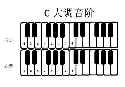 常用大小调音阶指法表,收藏起来慢慢用
