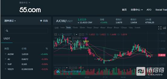 55交易所潮牌通证AJOW1130倍超额认购,认购总额近215万USDT