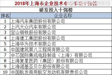 """上海再发""""十强榜"""",中芯国际、华虹宏力、中微半导体等在列"""