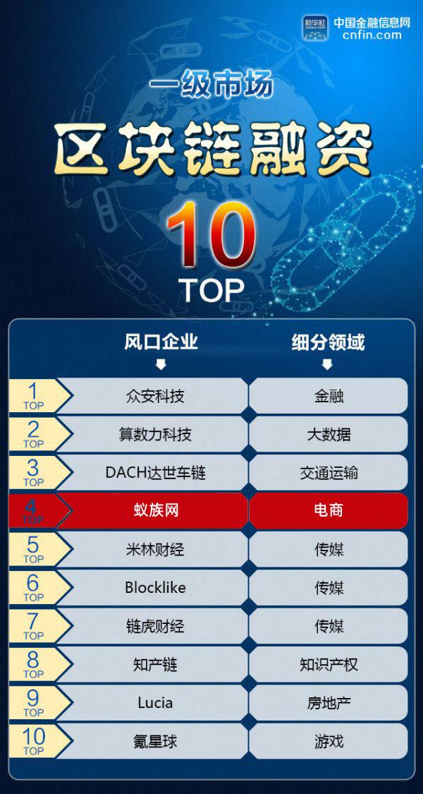 蚁族网荣登国内一级市场区块链融资10强榜