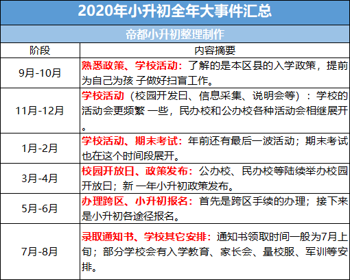 北京小升初全年大事件最新汇总,5