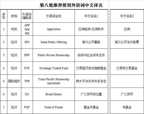 第八批推荐使用外语词中文译名发布:含APP、IPO等