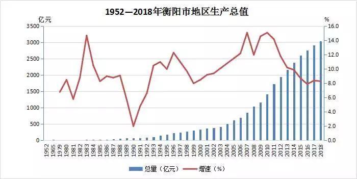 衡阳经济总量_衡阳地图