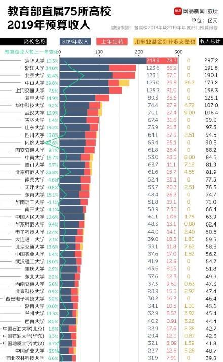 全国最有钱大学排行榜:北大竟然不是第一!清华超中戏65倍!