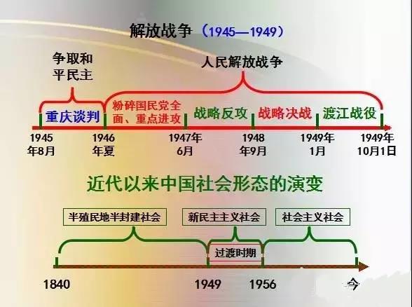 高考历史复习思维导图 中国史