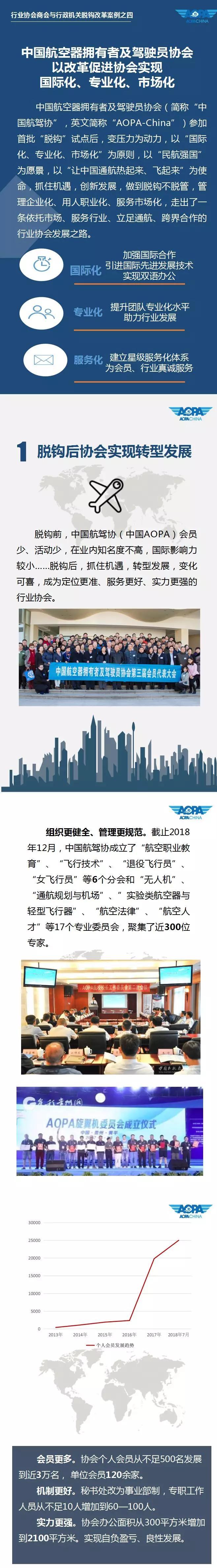 国家发改委:中国AOPA以改革促进协会国际化、专业化、市场化