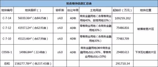 <b>海口挂牌4宗商地:共计237亩总价29亿元 单价创年内新高</b>