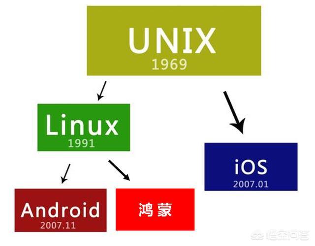 华为鸿蒙OS与安卓、iOS、window系统有什么区别?