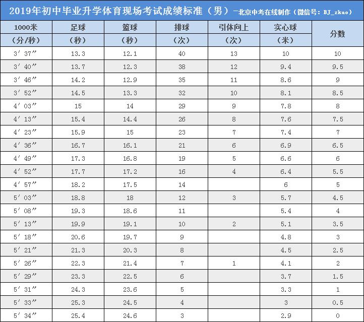2020北京中考体育7大项目练习方法&评分标准汇总