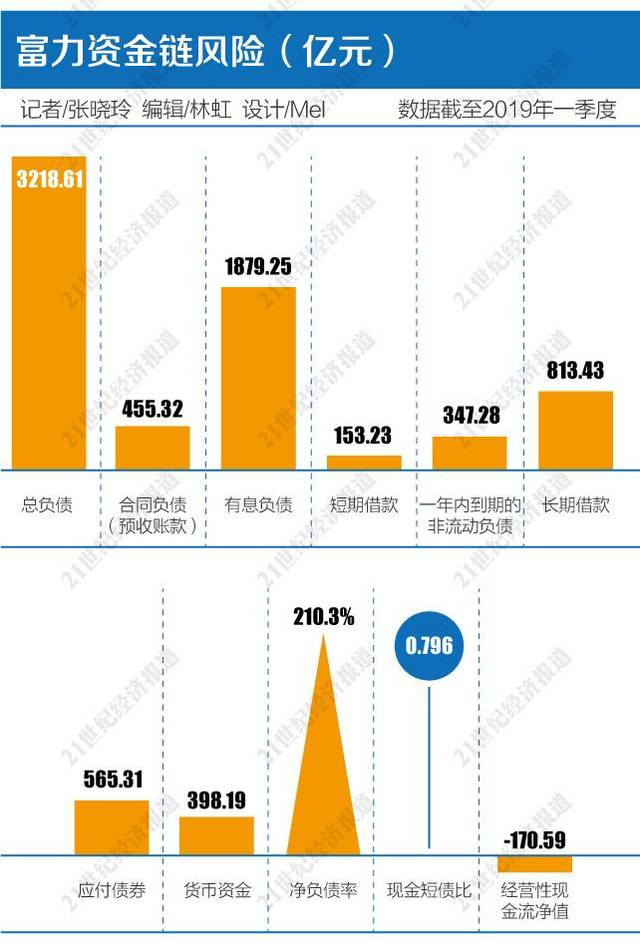 踏空者富力:净负债率飙升至210%,如何拆解危局?