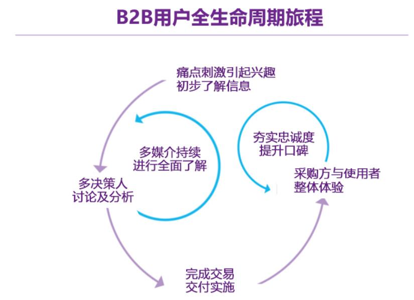 """B2B企业做好""""规模化""""增长,聊聊几个常用的方法"""