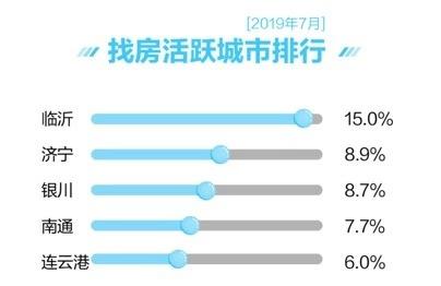 7月全国主要城市二手房均价微涨 新房找房热度区域分化明显